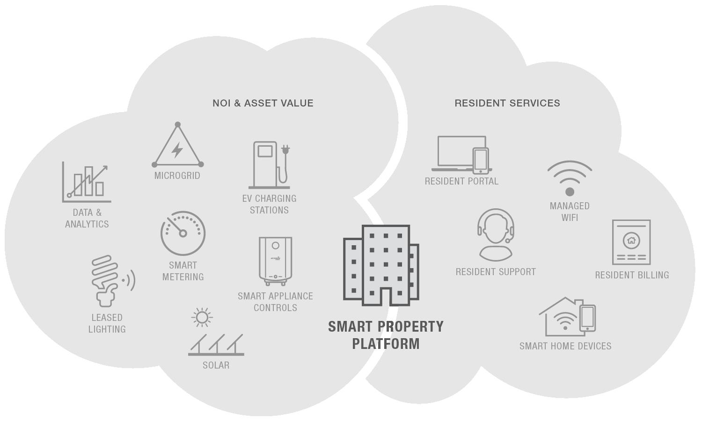 SmartPropertyCloud-01.png