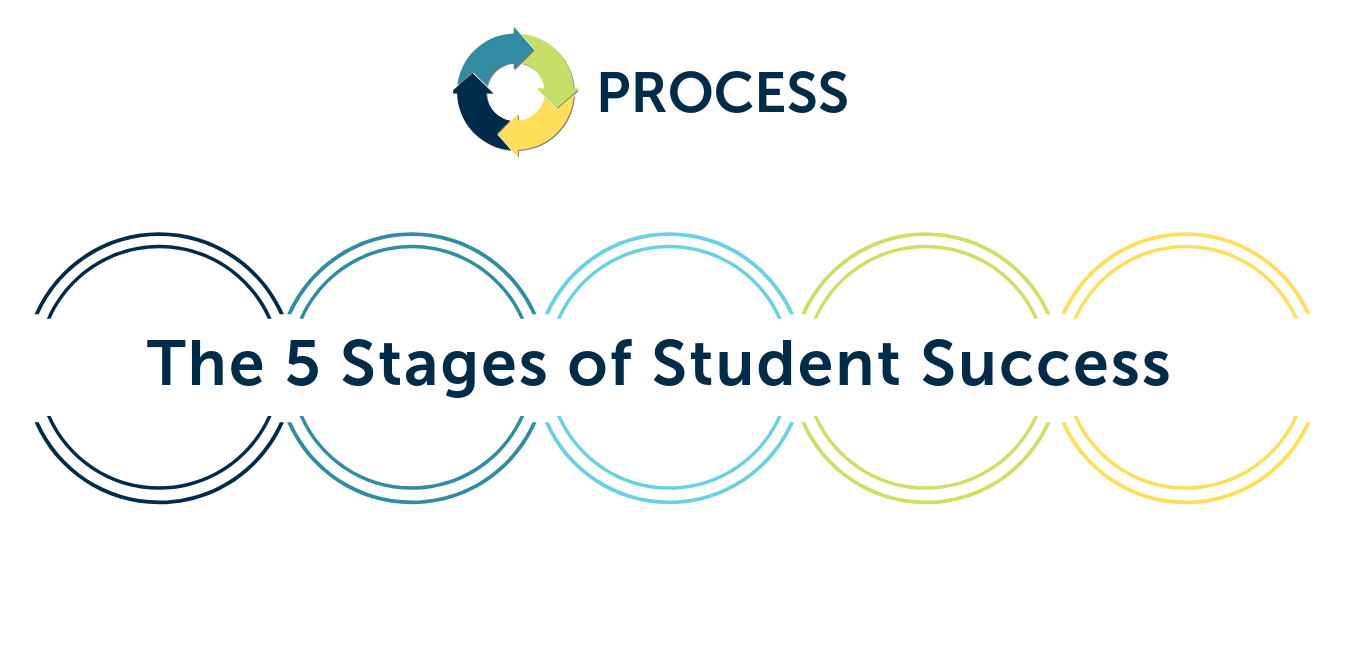 5 Stages of Student Success.png