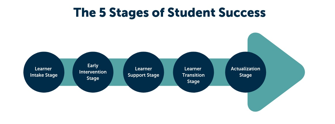 5+stages+of+student+success.jpg
