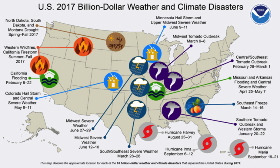 This map depicts the general location of the sixteen weather and climate disasters assessed to cause at least one billion dollars in direct damages during 2017. NOAA: https://www.climate.gov/news-features/blogs/beyond-data/2017-us-billion-dollar-weather-and-climate-disasters-historic-year