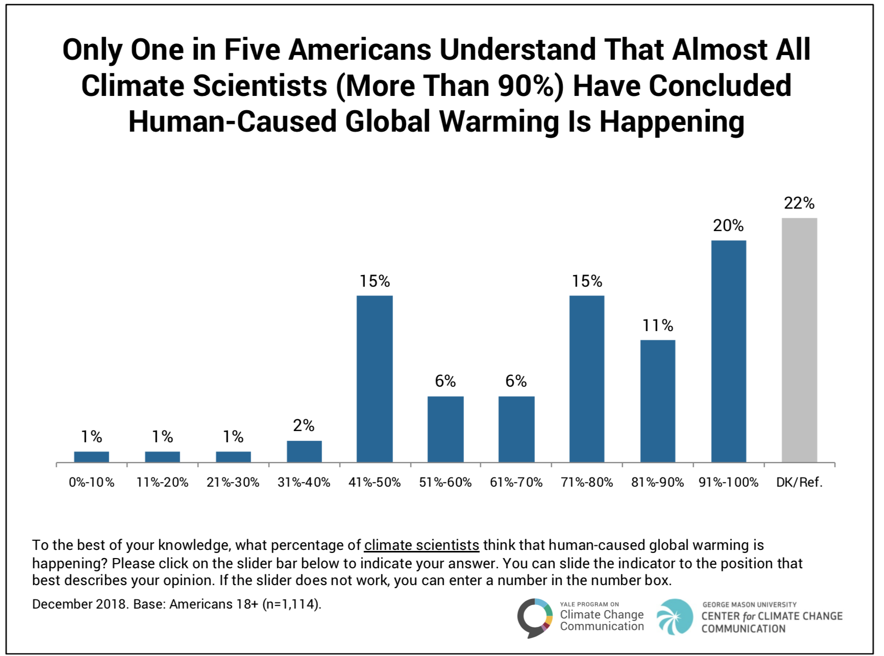 """- """"In sum, even many people who understand climate change as the serious threat that it is currently misperceive the extent of the scientific consensus by a large margin. However, this presents an opportunity for climate change communicators – because existing pro-climate beliefs and attitudes can likely be strengthened and solidified with simple messages about the scientific consensus.""""Abel Gustafson & Matthew Goldberg, YPCCC CLIMATE NOTE · Oct 18, 2018"""