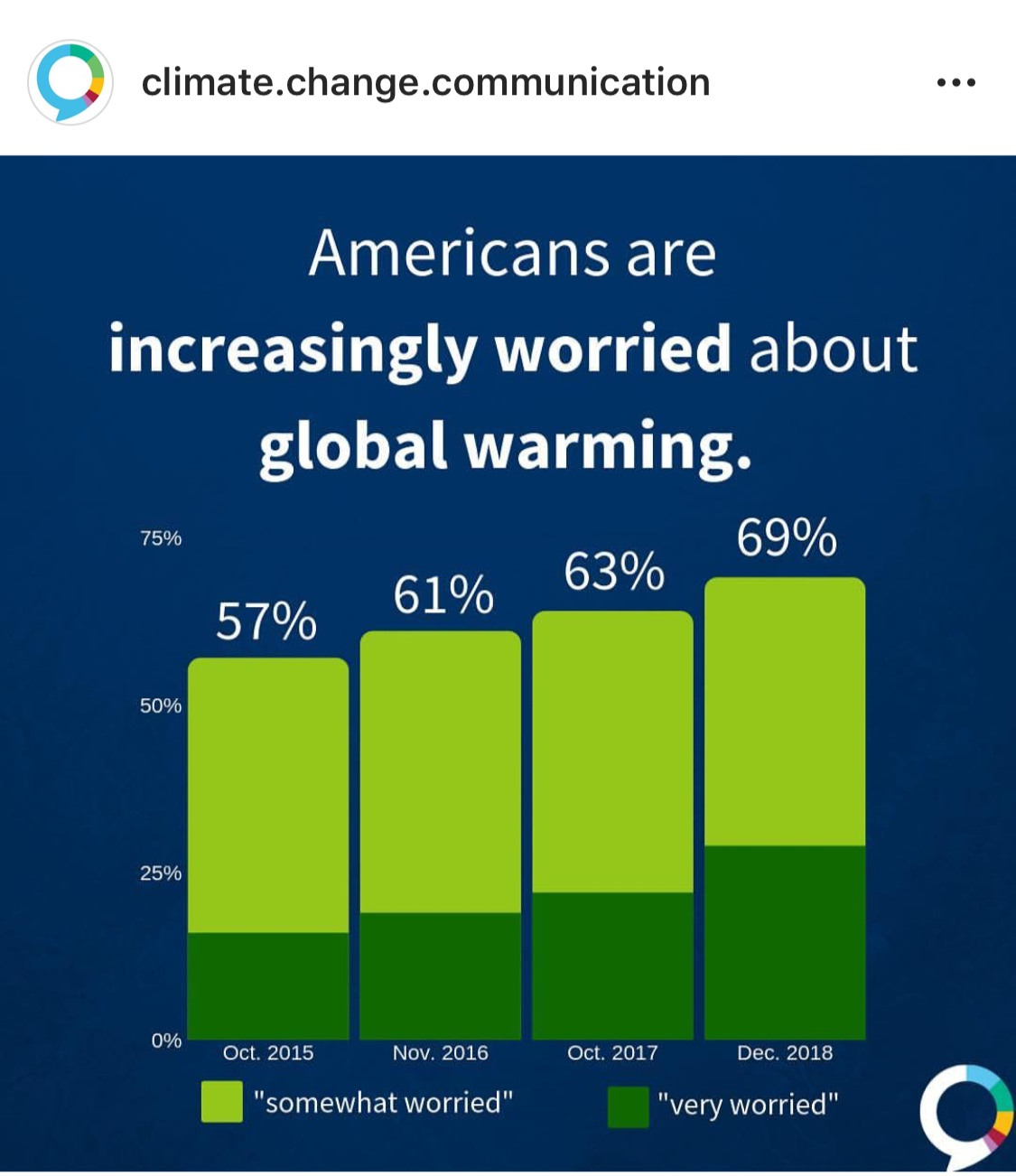 "Yale Program on Climate Change Communication WITH THE George Mason University Center for Climate Change Communication - HIGHLIGHTS (of many):Climate Opinion Maps 2018: ""These maps show how Americans' climate change beliefs, risk perceptions, and policy support vary at the state, congressional district, metro area, and county levels.""Climate Change in the American Mind, a multi-year survey.""Our prior research has categorized Americans into six groups – Global Warming's Six Americas – based on their climate change beliefs, attitudes, and behaviors. The ""Alarmed"" are the most worried about global warming and most supportive of aggressive action to reduce carbon pollution. In contrast, the ""Dismissive"" do not believe global warming is happening or human-caused and strongly oppose climate action. [A short ""Six Americas"" quiz is now publicly available online.]Our latest survey in December 2018 finds that the Alarmed segment is at an all-time high (29%) – which is double that segment's size in 2013 and an 8-point increase since March 2018. Conversely, the Dismissive (9%) and Doubtful (9%) segments have both decreased over the last five years. The percentage of Americans in these two segments has declined by 12 points since 2013."" Explore here."