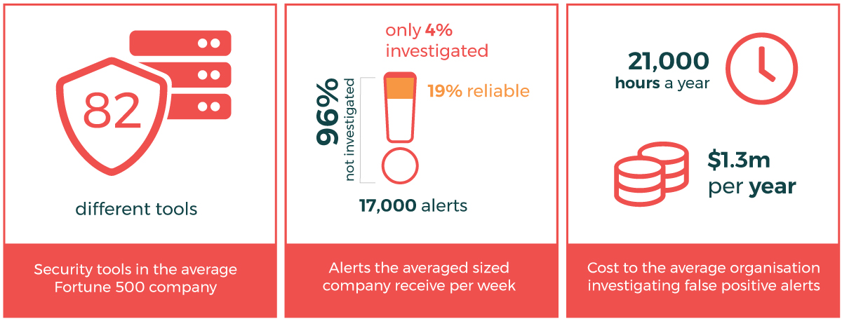 Alarming statistics of the reality for security professionals