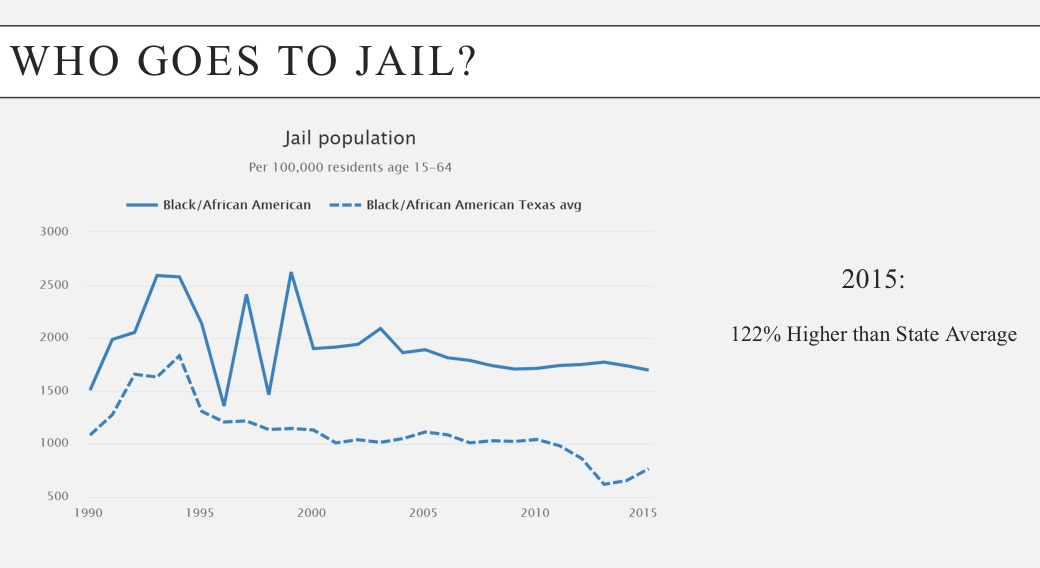 Black people go to jail at a rate that is 122% above the State Average.