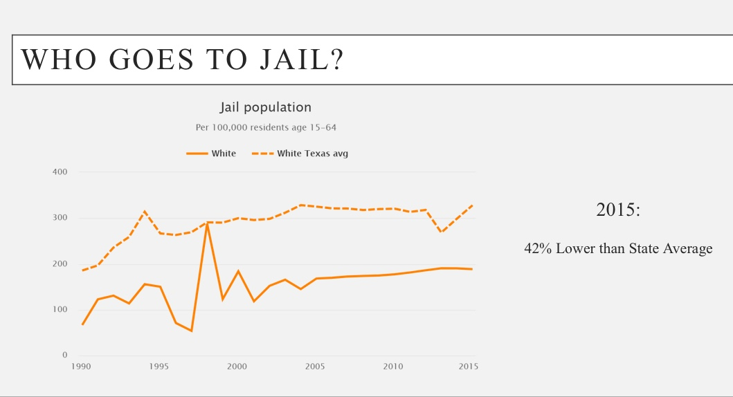 White people go to jail at a rate that is 42% under the State Average.