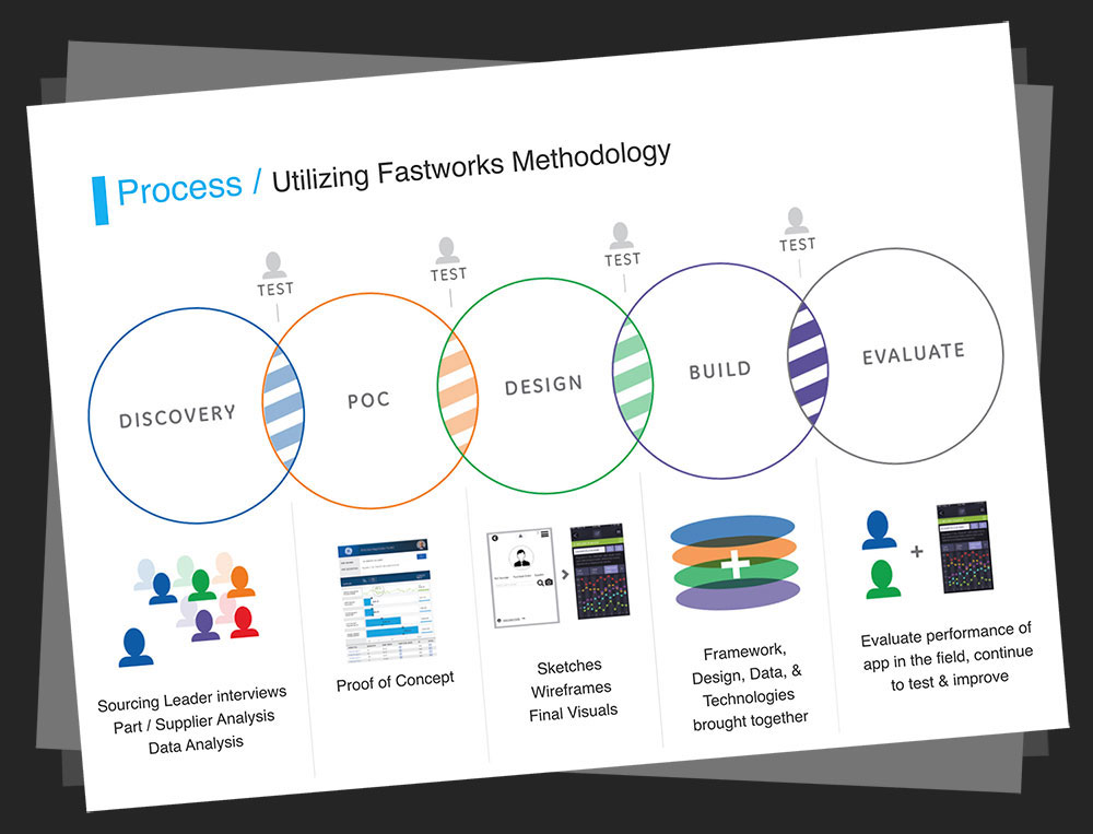 Utilizing GE's Fastworks Methodology, our team moved through each phase of Discovery, Proof of Concept, Design, Build, and Evaluations with testing along the way and in between each step.