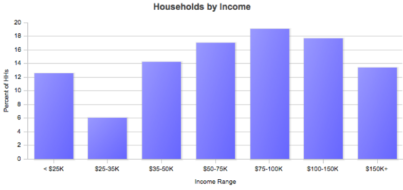 Household income for zip code 34987. Source: Claritas.com