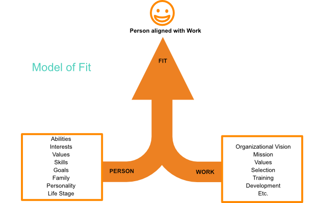 Model of Fit Final.png