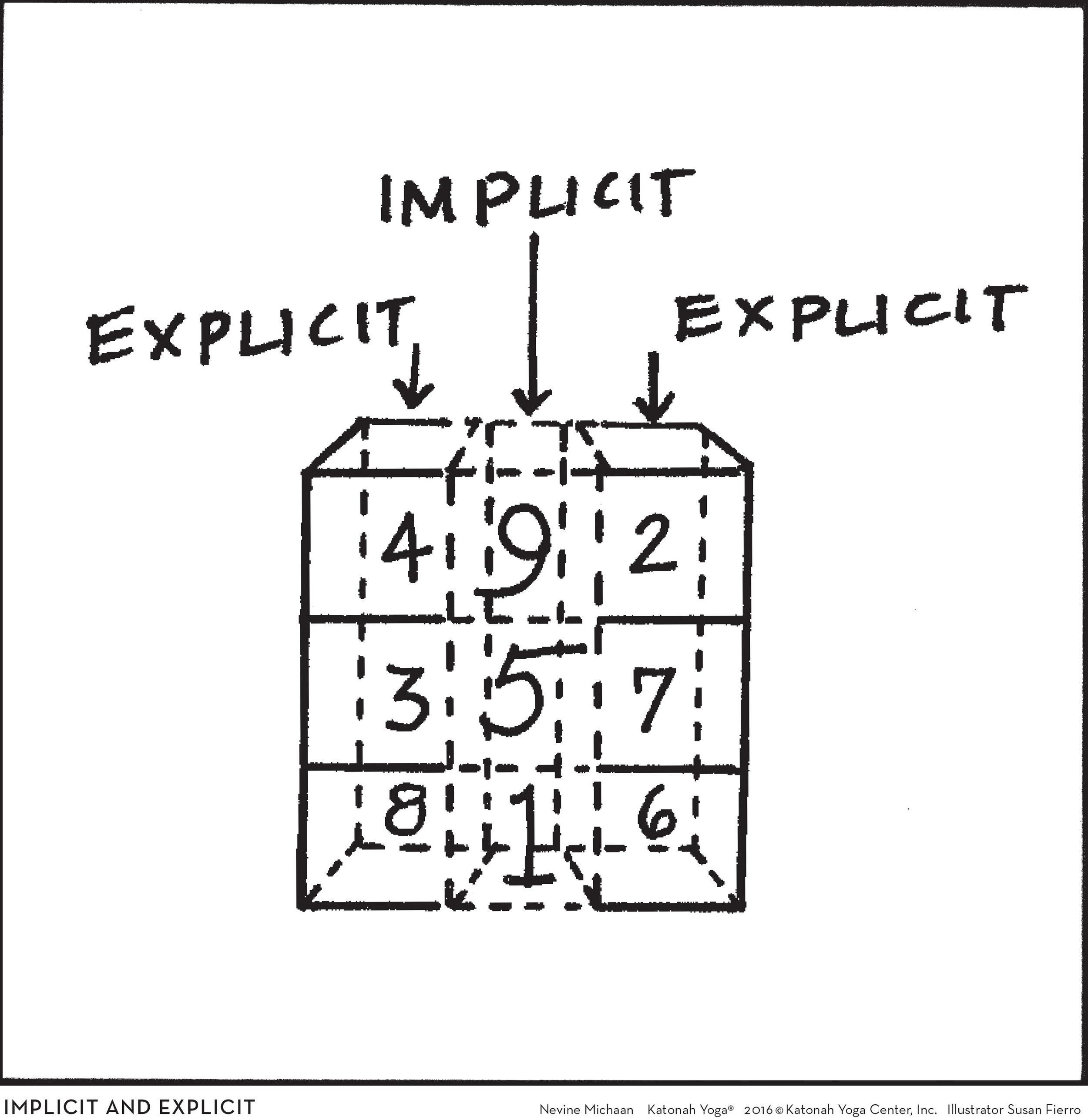 IMPLICIT    EXPLICIT