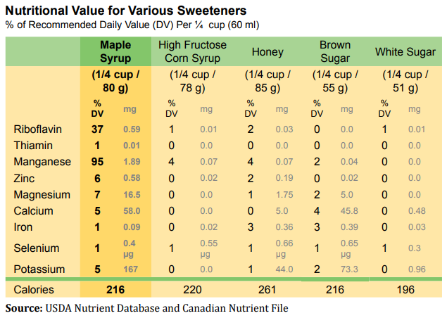 Notes: The values shown are the overall minimum values for the minerals and nutrients and the overall maximum values for the calories reported by the USDA Nutrient Database and the Canadian Nutrient File. The percent daily values (% DV) were calculated using the Health Canada recommended daily intake values for an average 2,000 calorie diet.