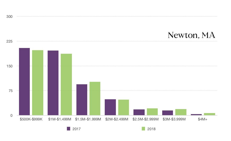 Newton 2017 vs 2018 SOLD comparison.jpg