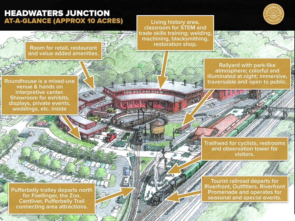 Headwaters Junction conceptual layout - 2019.  Headwaters Junction, Inc.