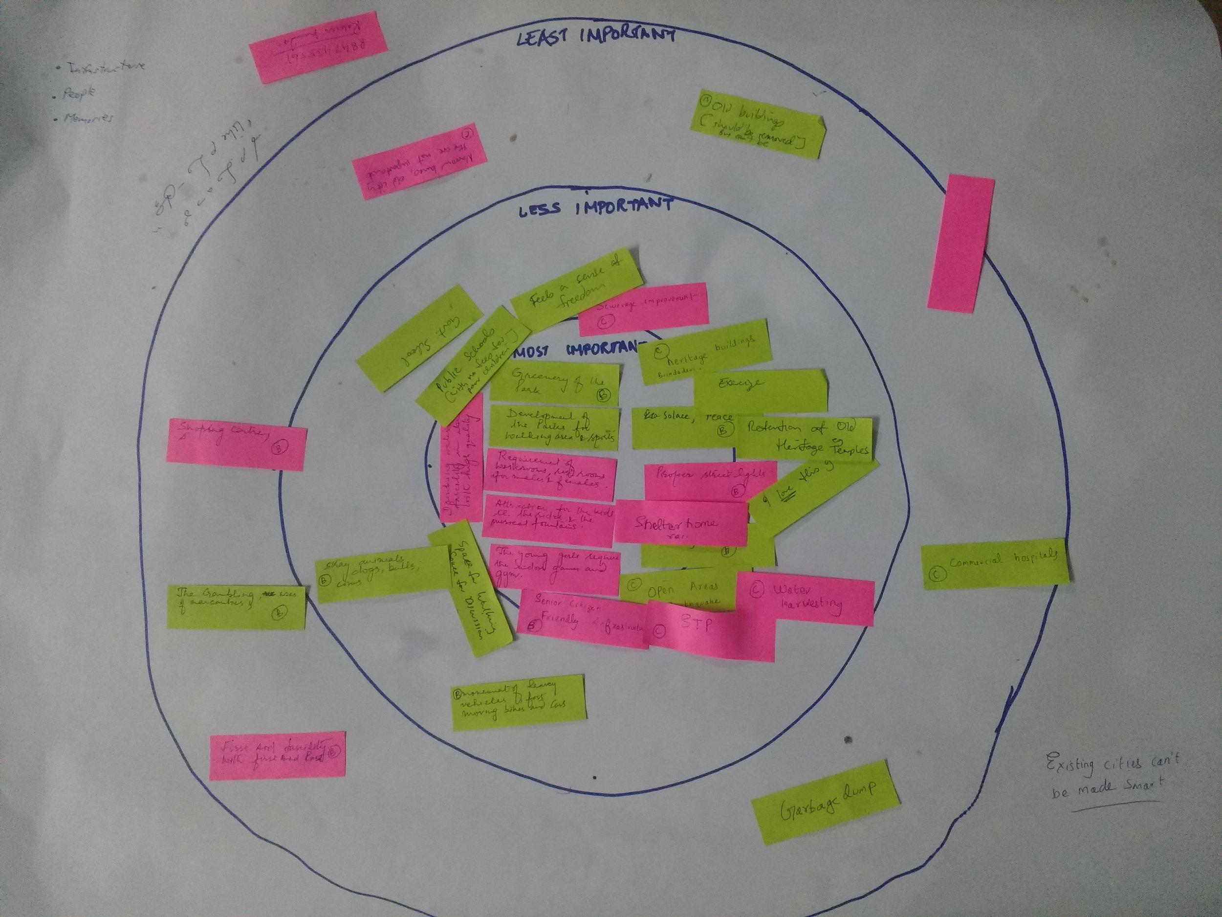 Various assets mapped by the participants at the CAM workshop at Burlton Park.  PC: Varun Patil