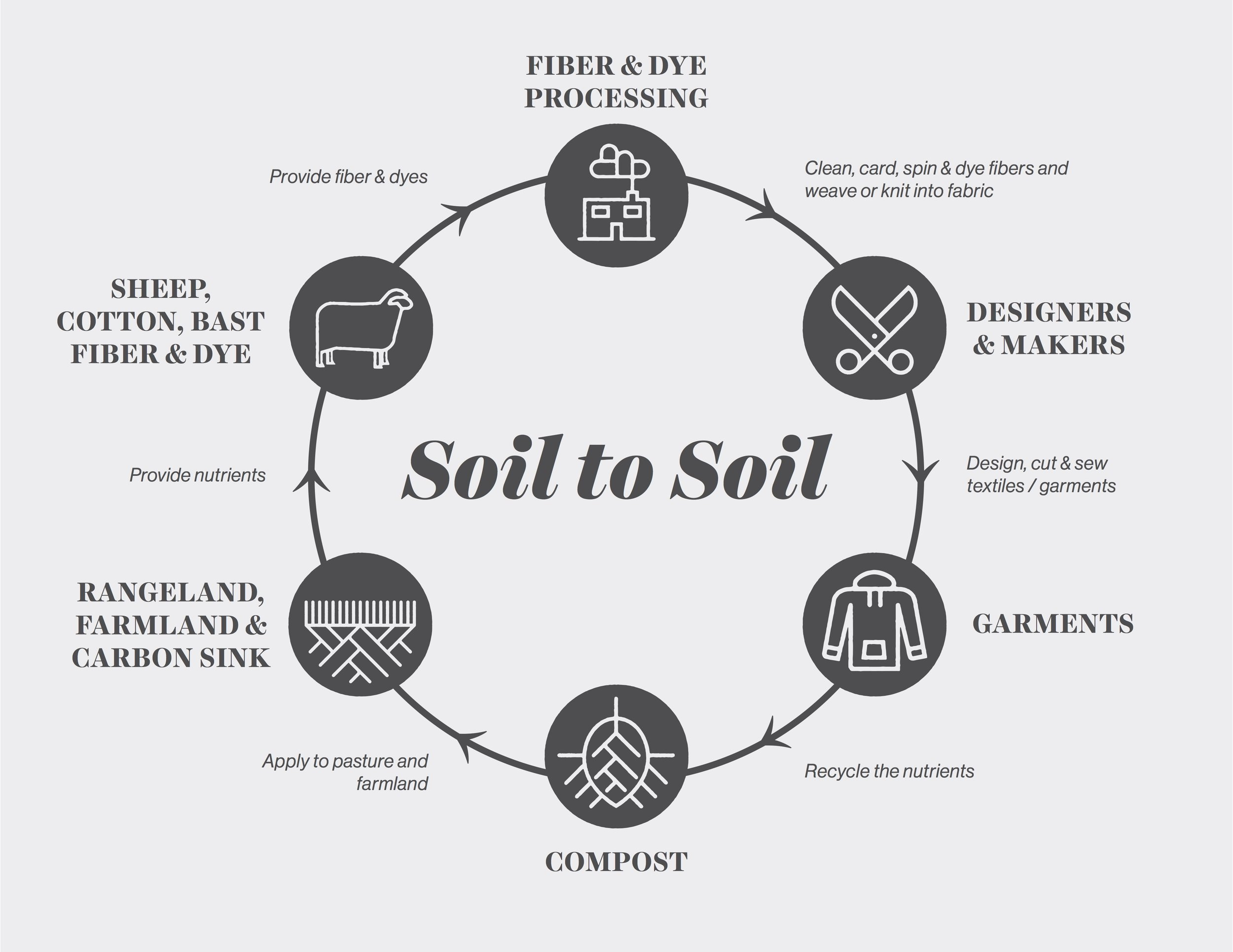 Soil to Soil Image: http://www.fibershed.com/about/