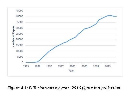 F4.1 PCR citations per year.jpg