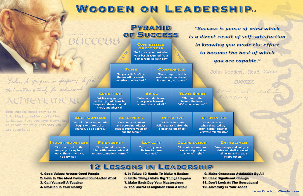 John Wooden Pyramid of Success