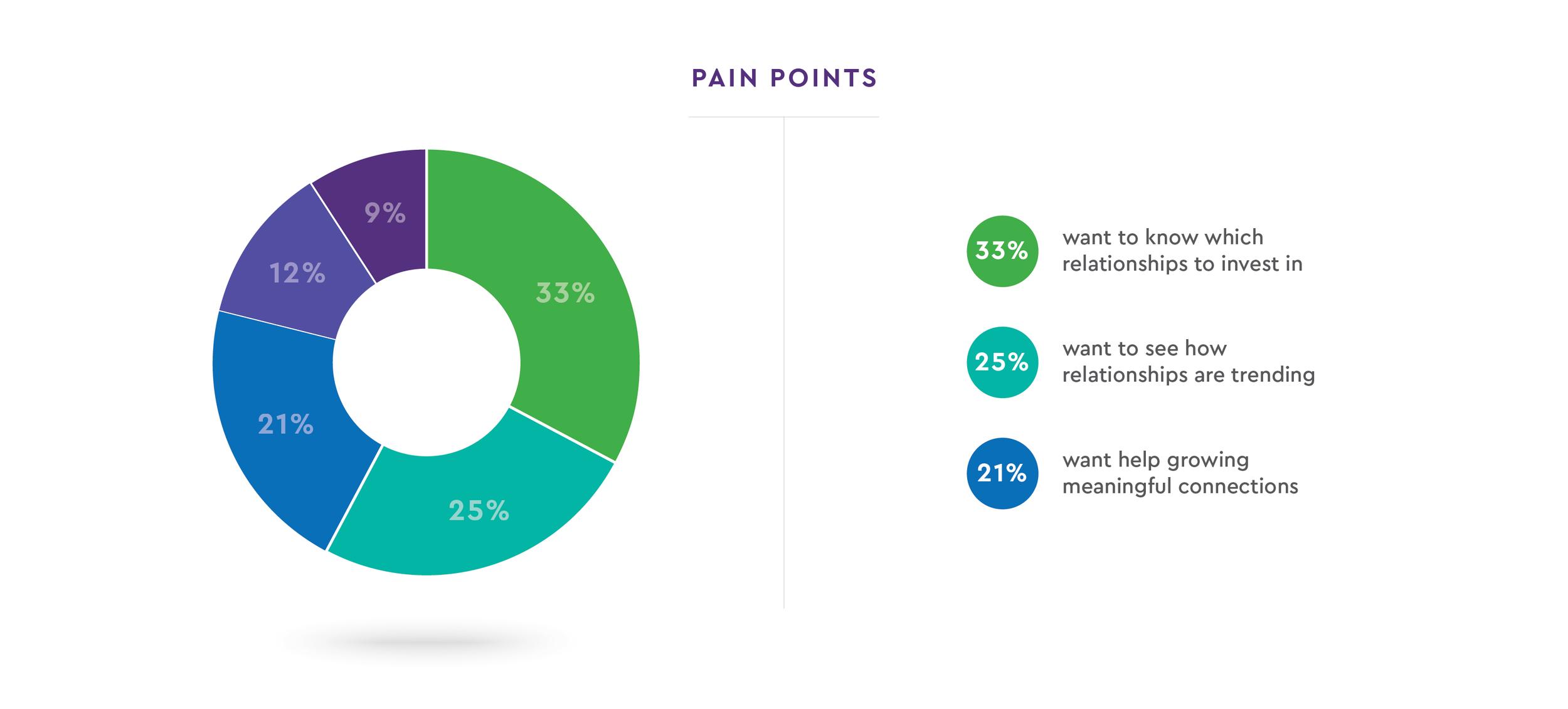GCP_Pain_Points_Pain_Points.png
