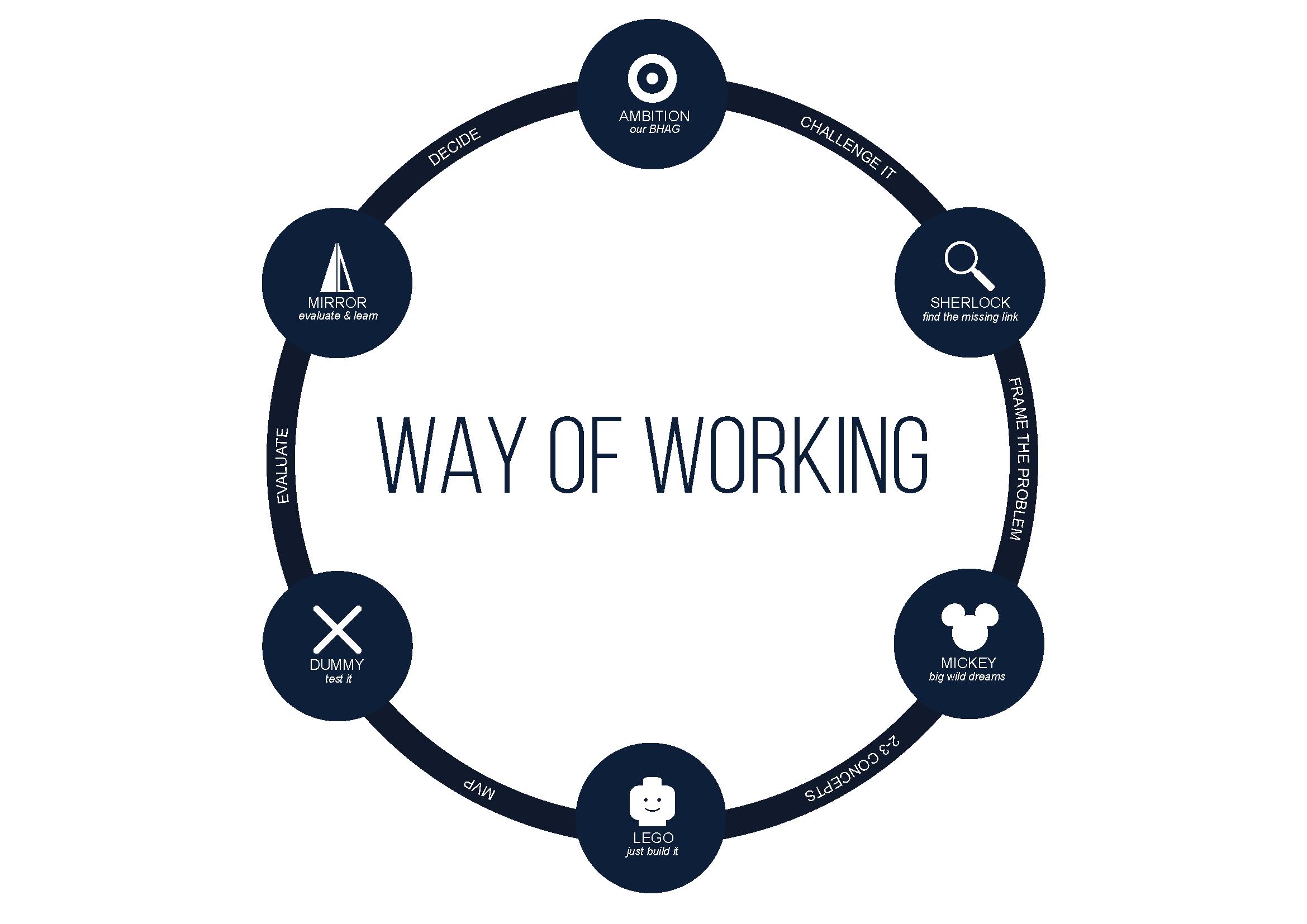 X-Gates Methodology