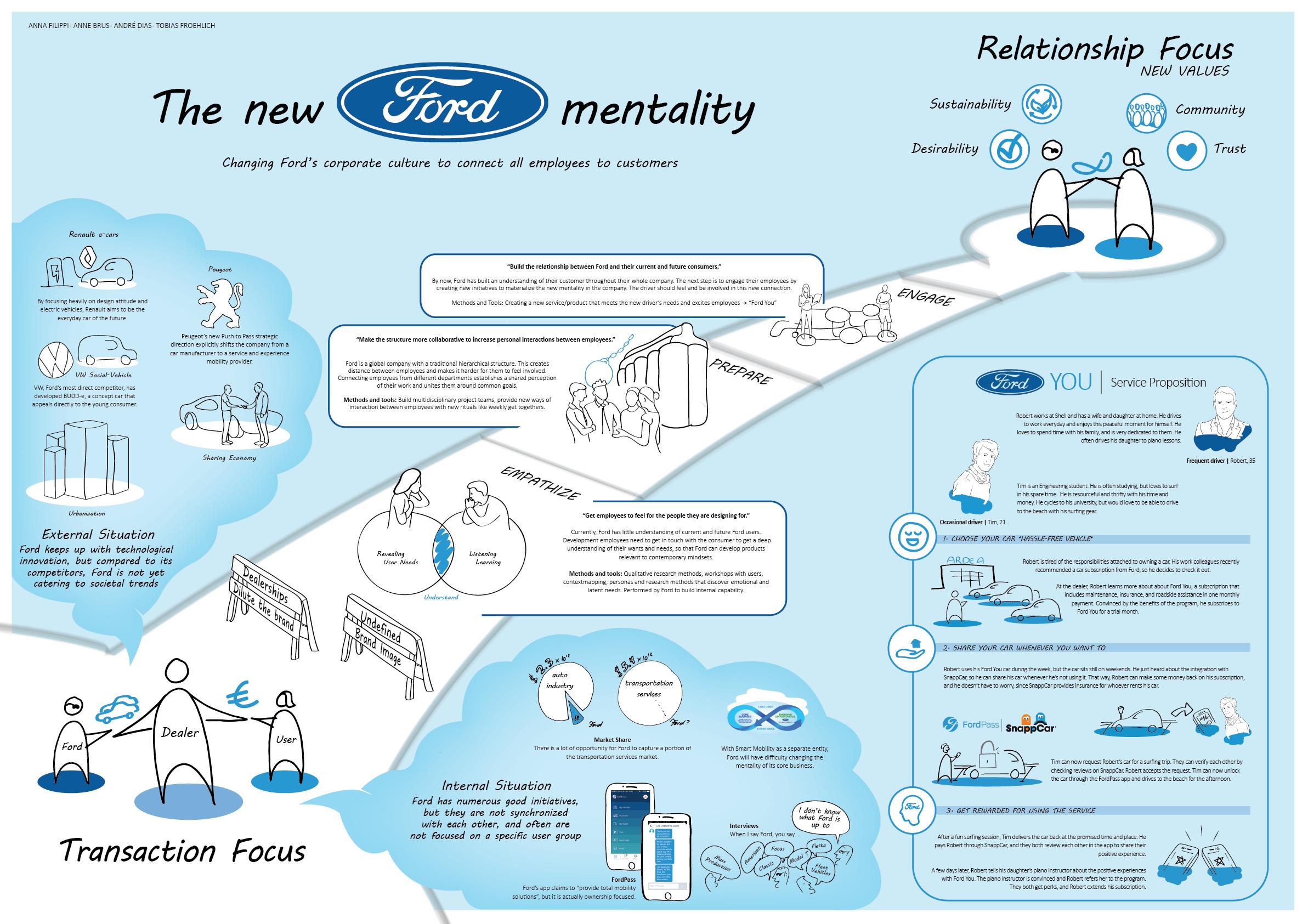 Instilling a customer mindset at Ford