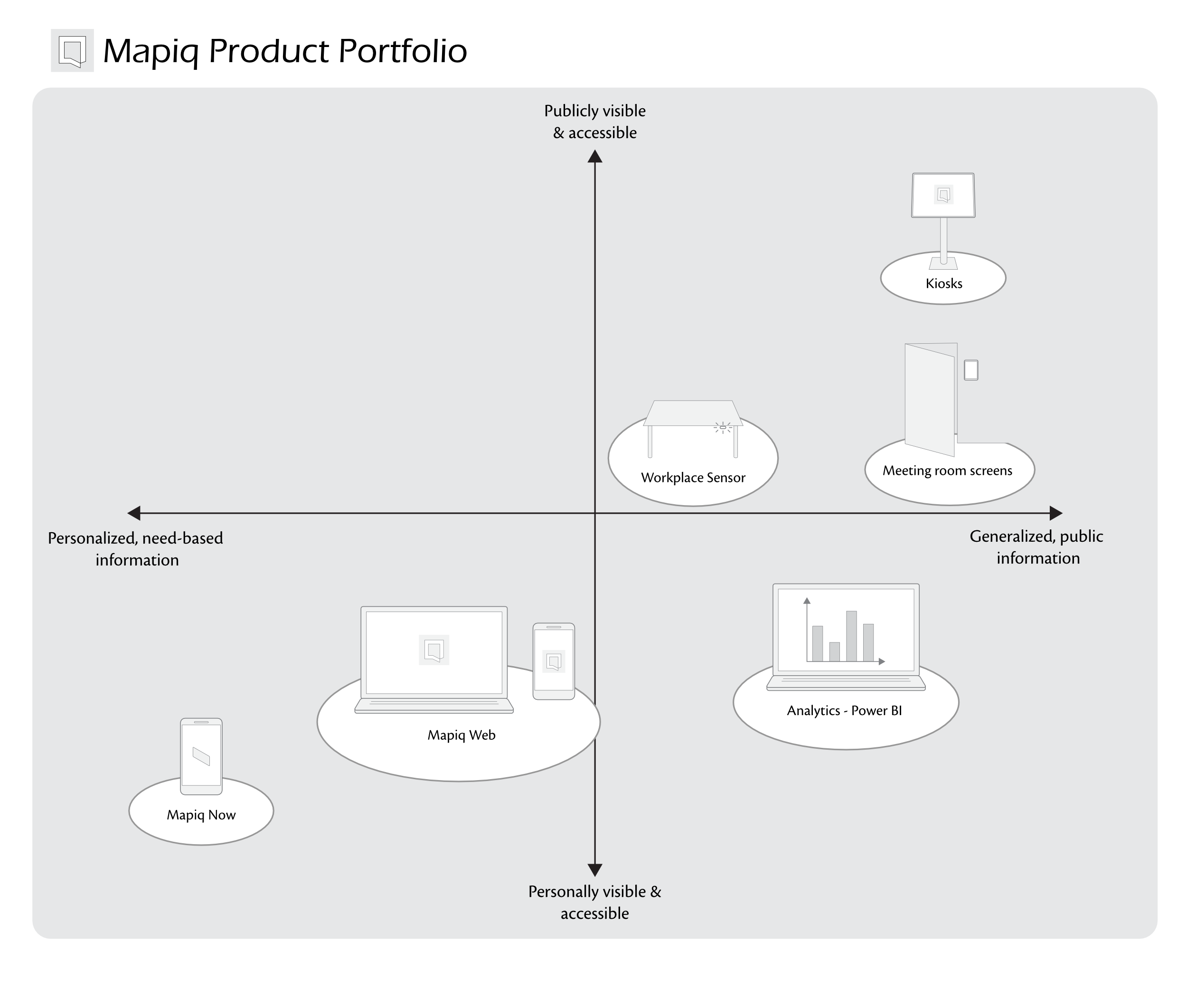 At time of analysis, Mapiq offers a range of products with varying degrees of personalized information and public visibility.