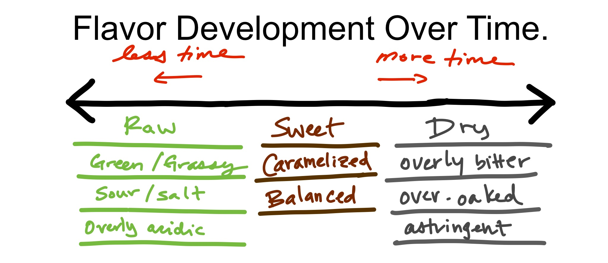 Flavor Development over Time