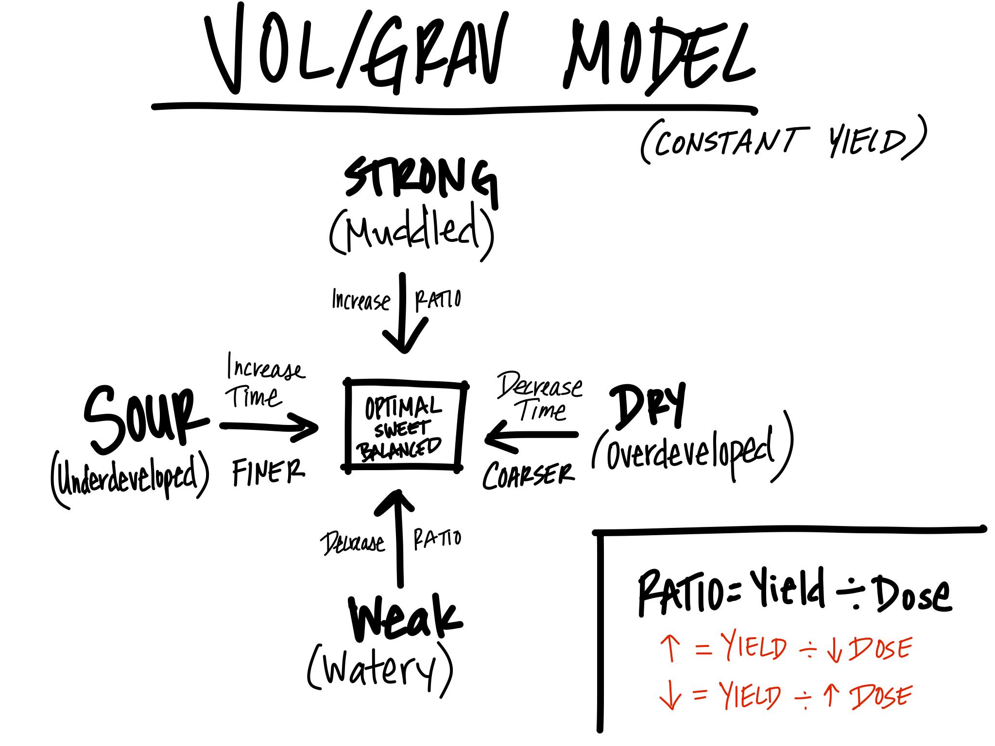 VOL Grav Extraction Model