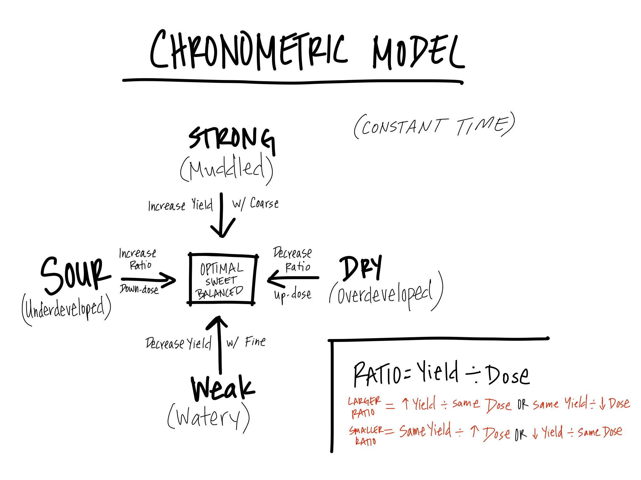 Chronometric Model