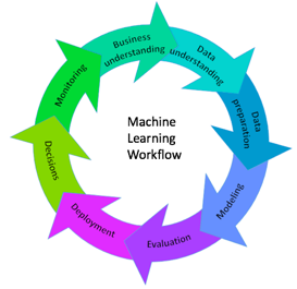 Figure 1 : Machine Learning – a cycle of constant learning