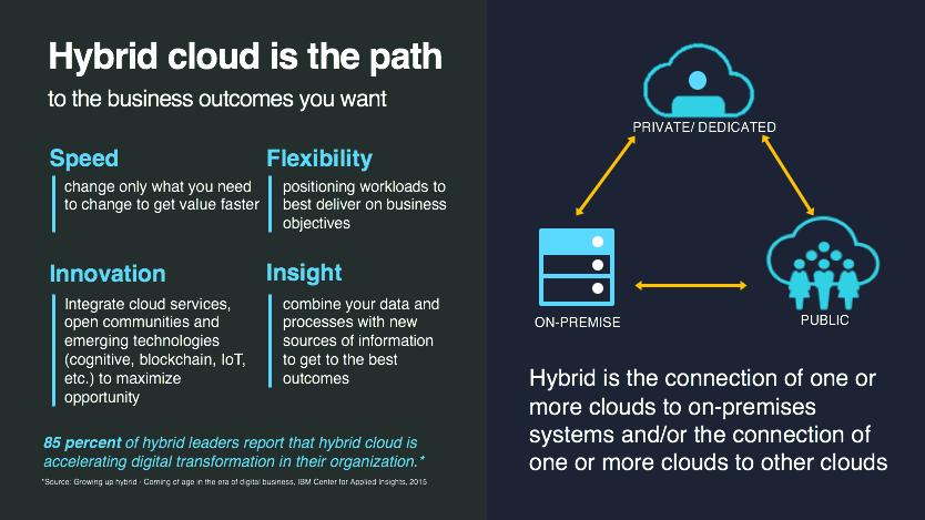 Figure #1: Hybrid cloud – the path toward optimal business outcomes