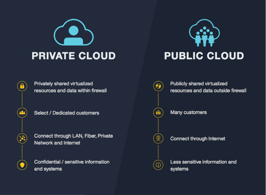 Figure #2 : Private and Public cloud differentiation