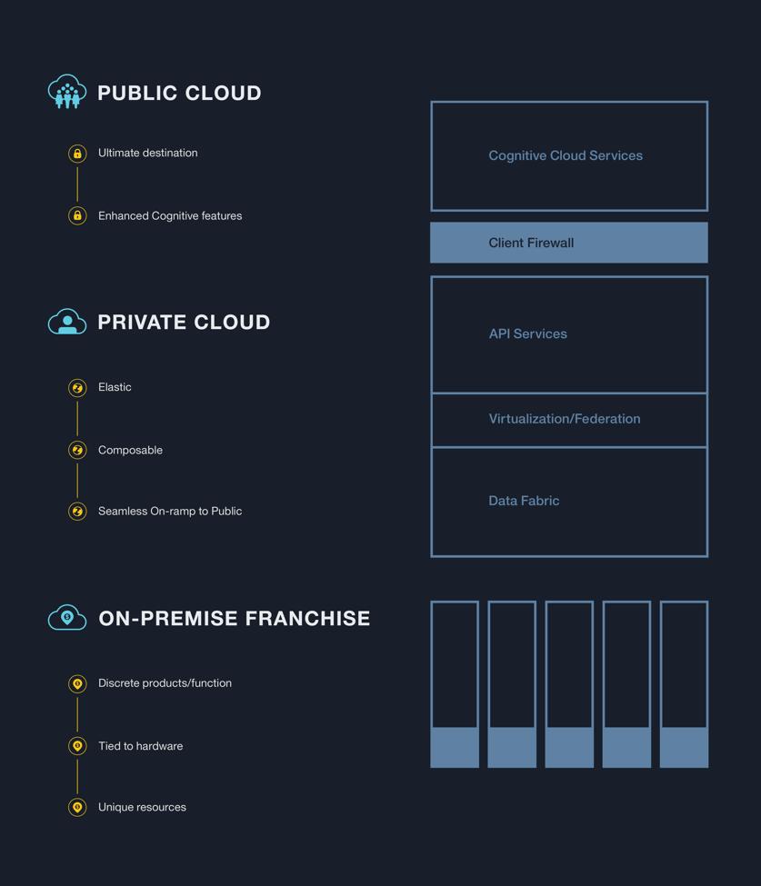 Figure #3 : Hybrid cloud architecture