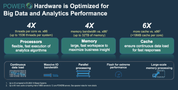 Figure #1: Optimized Hardware for Big Data and Analytics