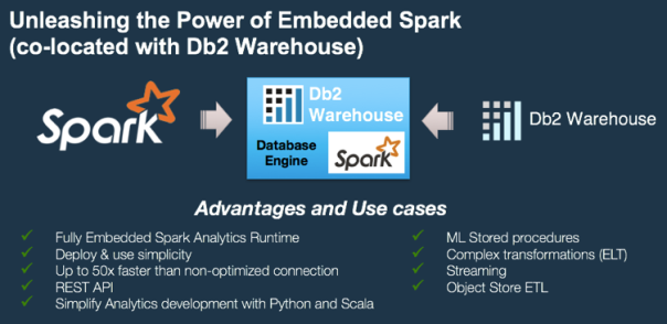 Figure #2: The power of embedded Spark