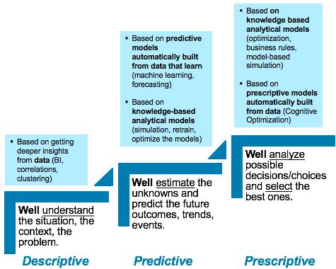 Figure 1: Descriptive, predictive and prescriptive analytics relationship