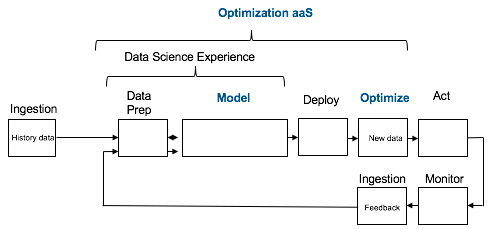 Figure 3: Optimization-as-a-Service high level workflow