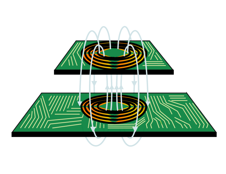 A New Option - We have built asynchronous resonators into both the transmitters and receivers to induce strong coupling between coils.Increased efficiency at greater range and allows for greater spatial freedom in X,Y, Z axes.Charge on either sides of the transmitterCharge multiple devices