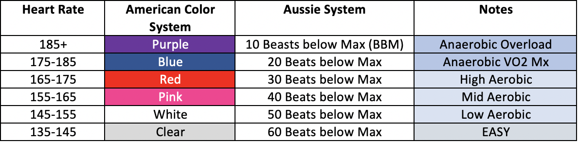 Comparison of Heart Rate Training Systems