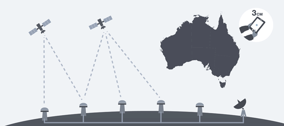 The majority of Australians can only position to 5 metres accuracy with current technology. In the near future, the NPI will provide accuracy of 3cm in areas with mobile coverage, enabling emerging innovation such as semi-autonomous vehicles to enter existence. Image: Geoscience Australia.