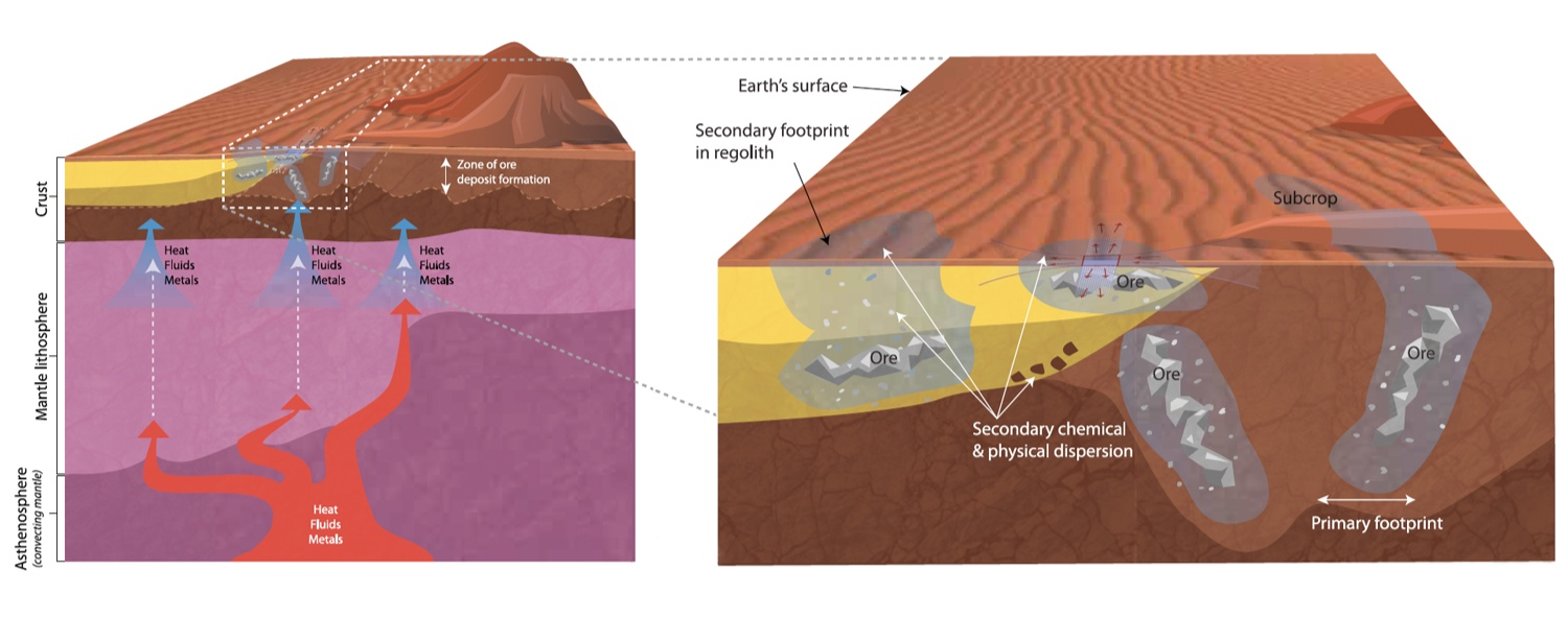 Looking deep into the Earth's crust, side on: geophysicists use specialist equipment that is supported by AuScope to scan down to tens or hundreds of kilometres into the Earth to reveal the geological complexity of the subsurface, and shine a light on potential new mineral deposits. Image: via    Australian Academy of Science   .