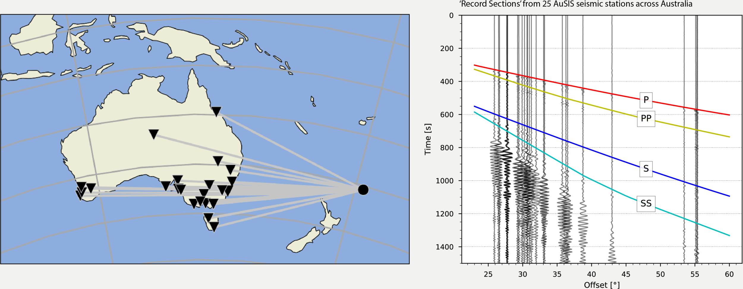 "Showing a ""record section"" of data from ANU's 25  Australian Seismometers in Schools  stations that recorded the recent M7.2 earthquake that occurred north-east of New Zealand on 16 June 2019. These data can be downloaded from  AusPass . Image: Dr Sebastien Allgeyer."