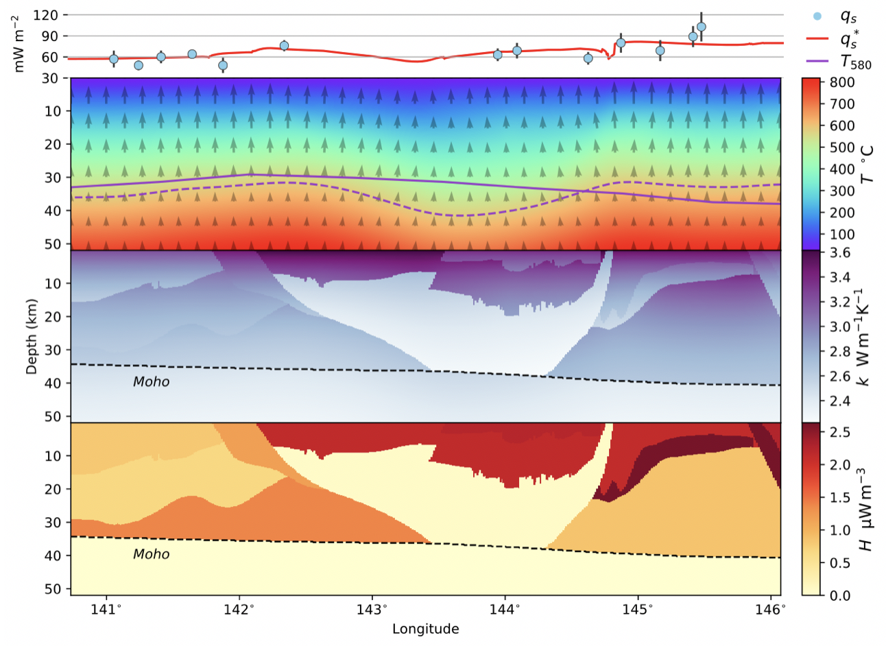This stacked temperature section compares the misfit between simulated versus real data across a section of Victoria. The workflow requires tweaking input thermal parameters again and again until a temperature solution that best matches these data is found. Using some mathematics and a lot of coffee, Ben and Louis were able to implement their adjoint method to repeat this process only a handful of times.