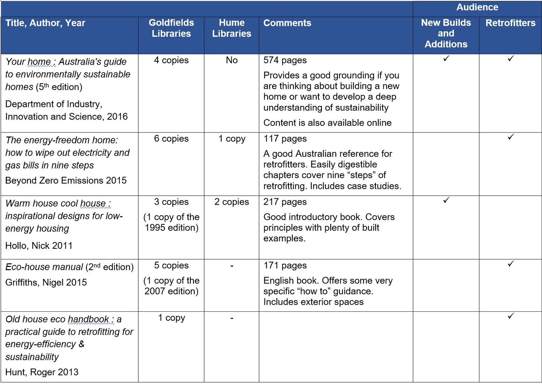 SustainableHomesreferencebooksinlibraries.JPG