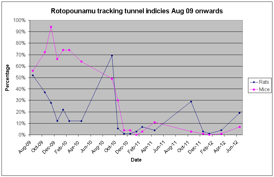 TrackingTunnelResults_Aug_09_to_June_12.png
