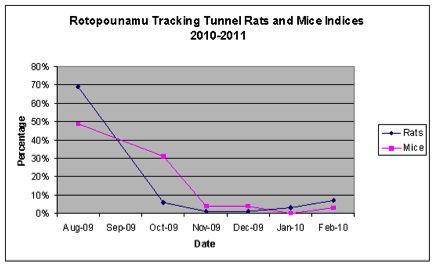 Rotopounamu_Update_March_2011.jpg