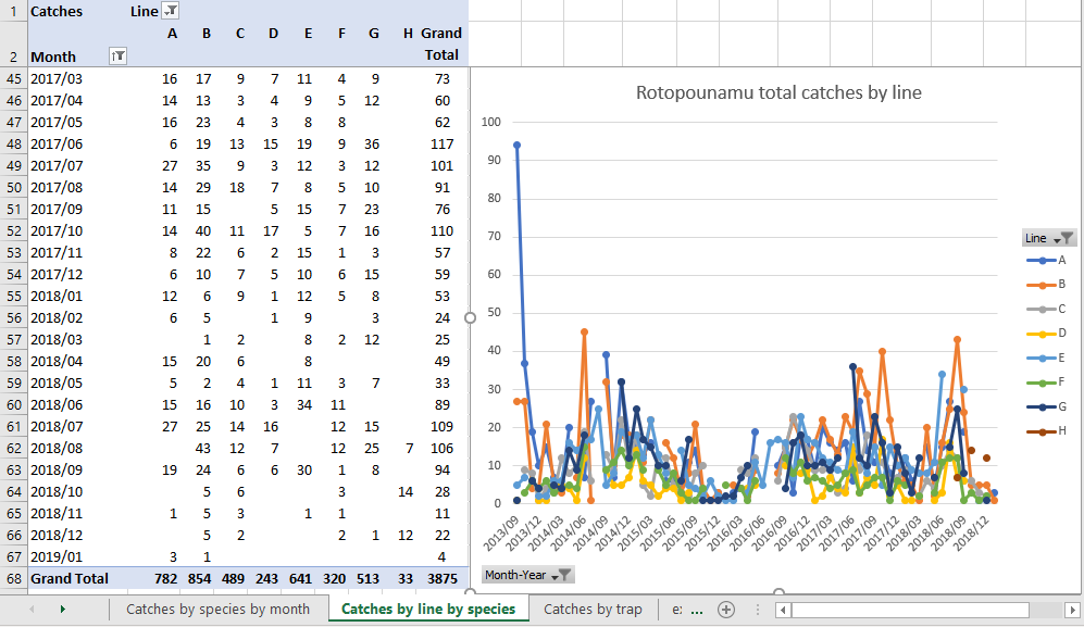Total catches Rotopounamu by trap-line.png