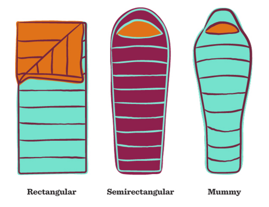 How To Choose A Sleeping Bag Campsite Vibes