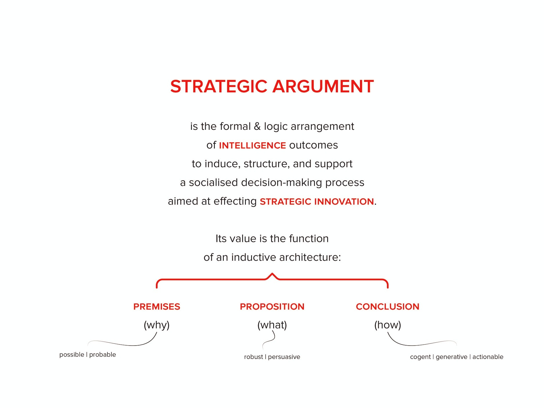 Strategic Argument - Applying Portfolio Sensemaking and Intelligence to the design of action.Learn more…