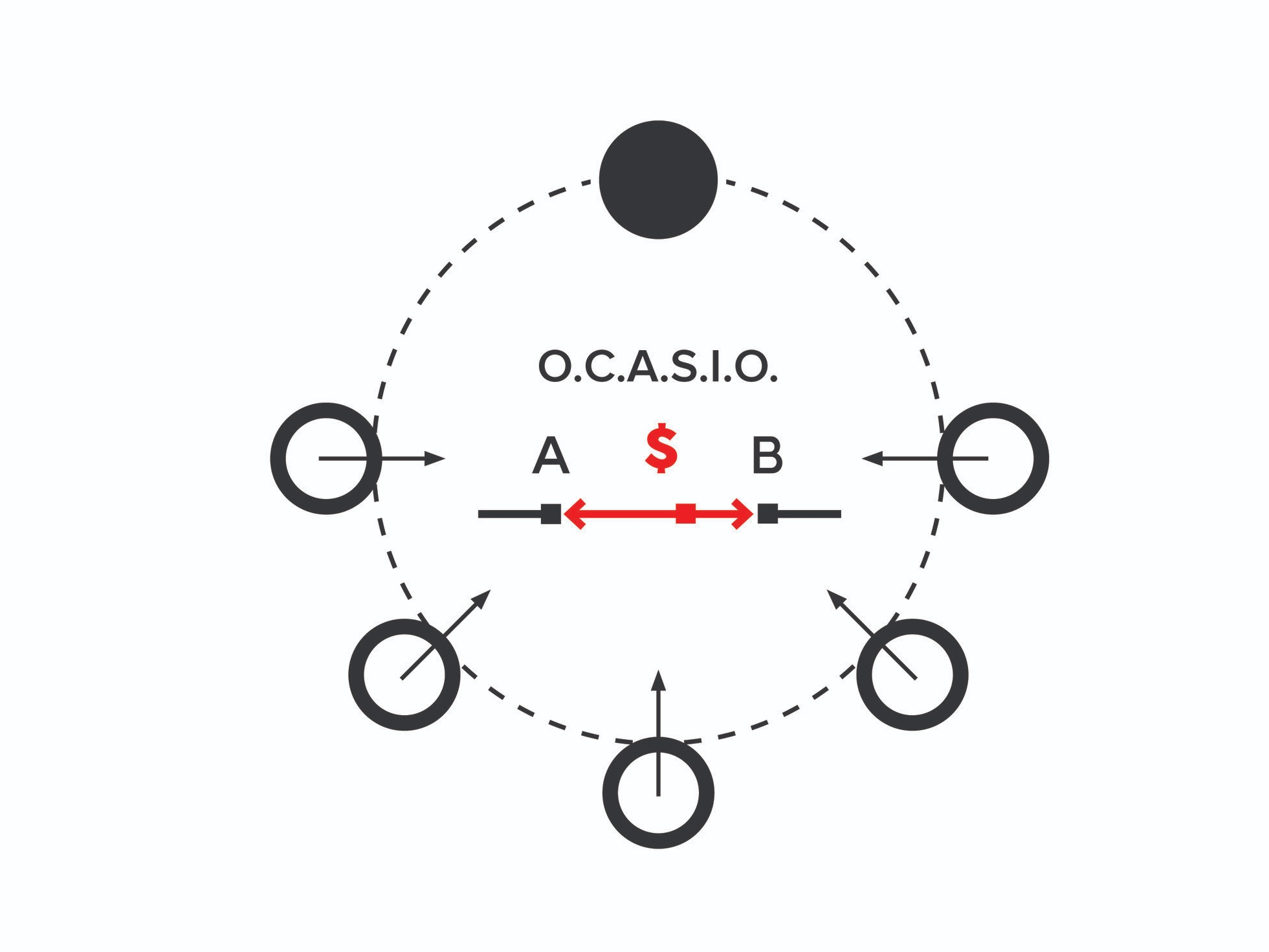 OCASIO - A process, a formula and a structured strategic conversation for key decision makers to determine the Optimal Capital Allocation to Strategic Innovation Options and activities.Learn more…