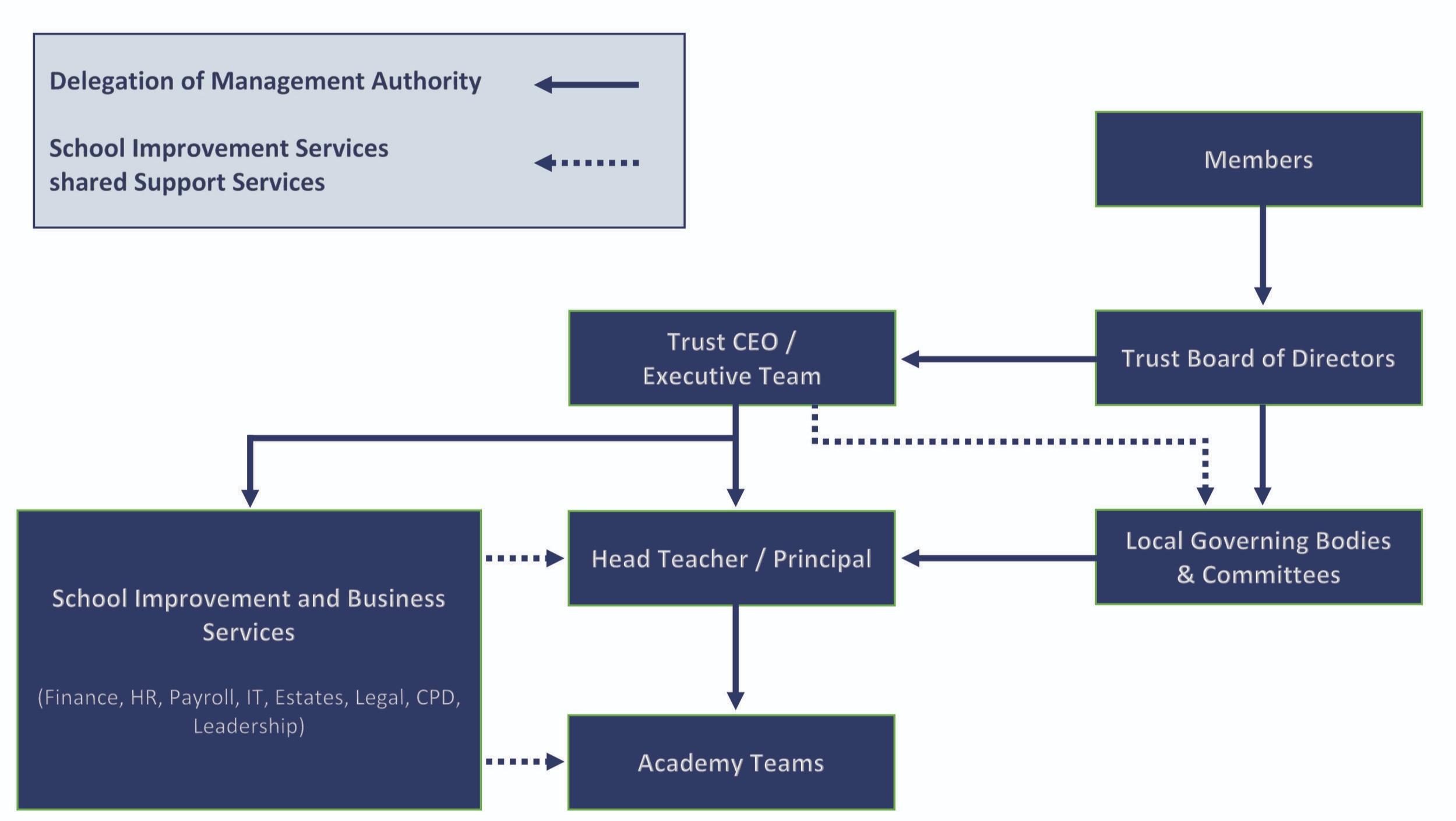 FFET+Governance+Structure.jpg