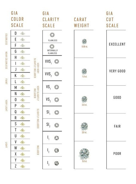 A chart displaying the Four Cs of diamond grading.   Image courtesy of GIA